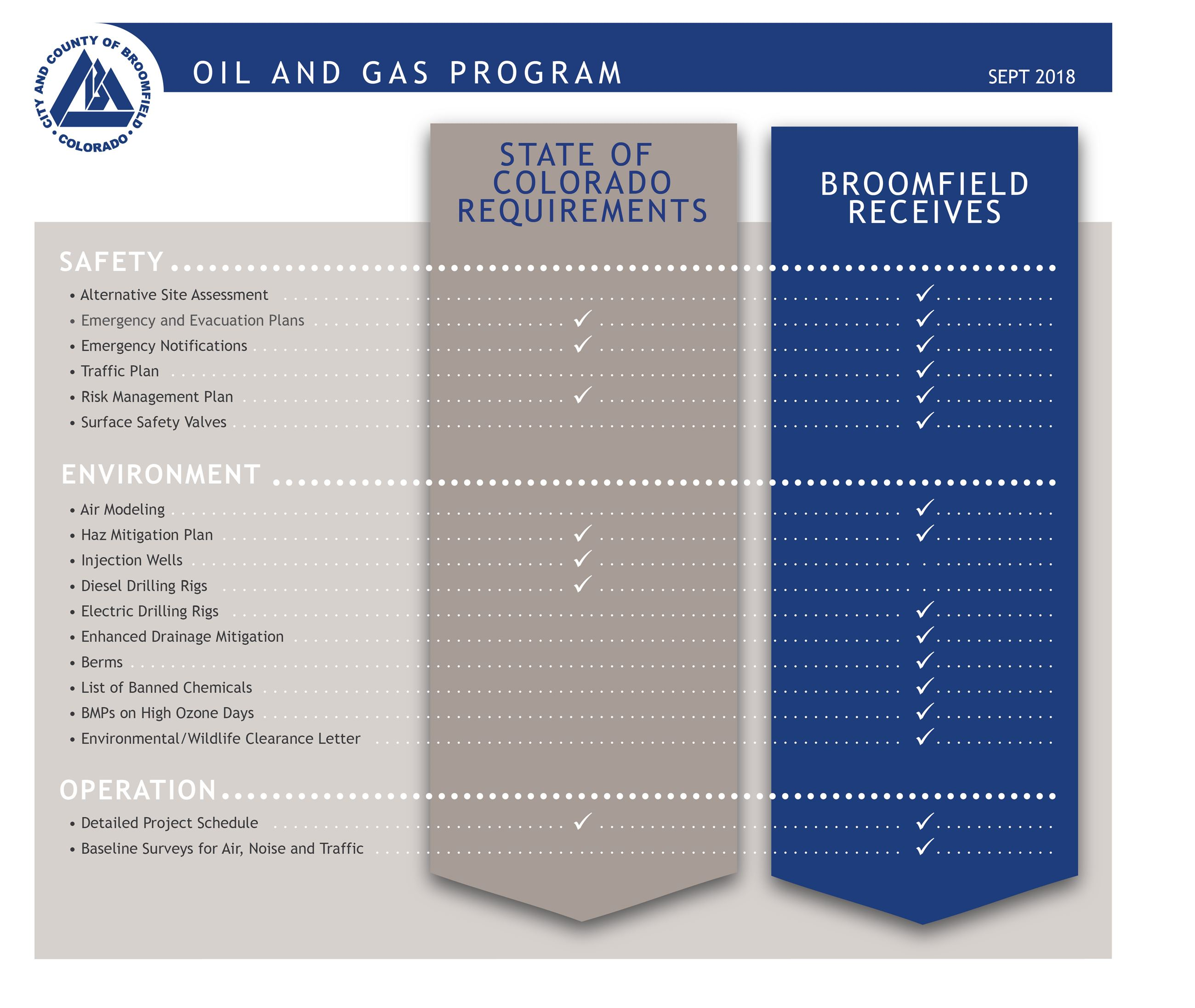 Oil and Gas Requirements graphic