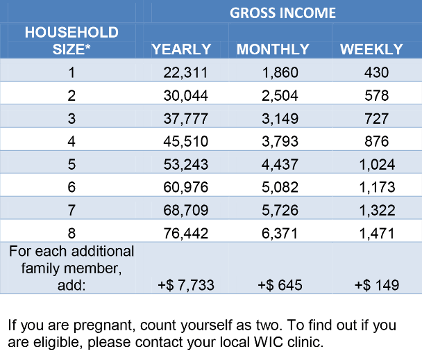 WIC income eligibility